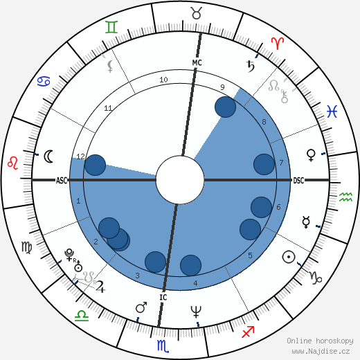 Marilyn Manson wikipedie, horoscope, astrology, instagram