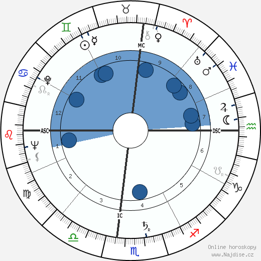 Marilyn Monroe wikipedie, horoscope, astrology, instagram