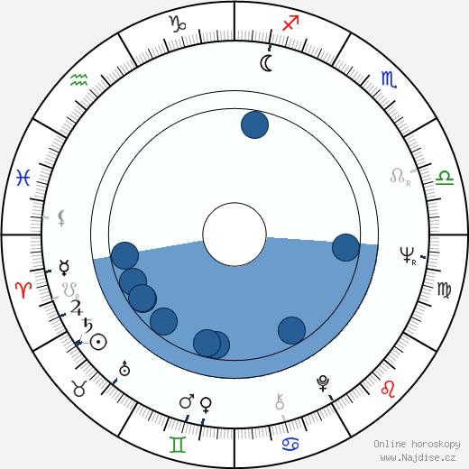 Marina Malfatti wikipedie, horoscope, astrology, instagram