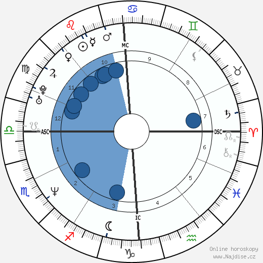 Marine Le Pen wikipedie, horoscope, astrology, instagram