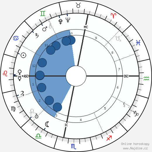 Marino Moretti wikipedie, horoscope, astrology, instagram