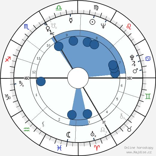 Mario Adorf wikipedie, horoscope, astrology, instagram