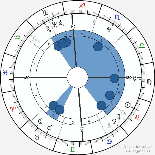 Mario Balotelli wikipedie, horoscope, astrology, instagram