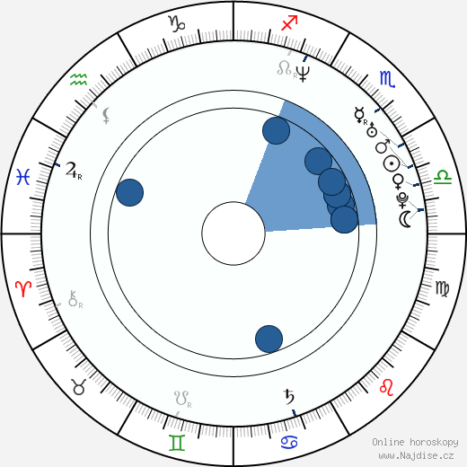 Mario Berousek wikipedie, horoscope, astrology, instagram