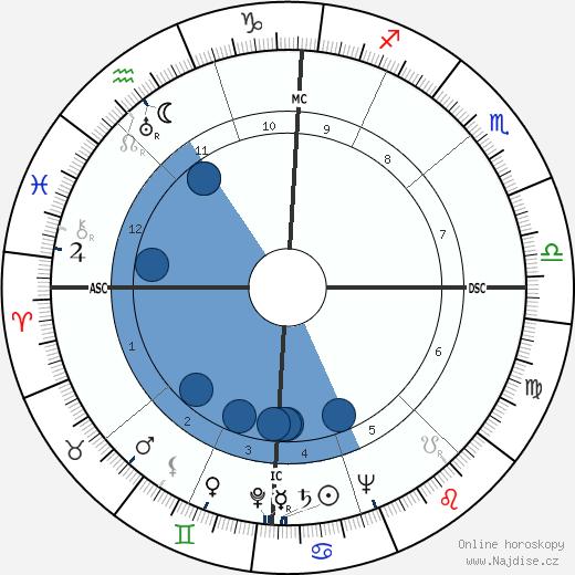 Mario Carotenuto wikipedie, horoscope, astrology, instagram