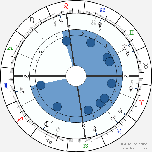 Mario D'Agata wikipedie, horoscope, astrology, instagram