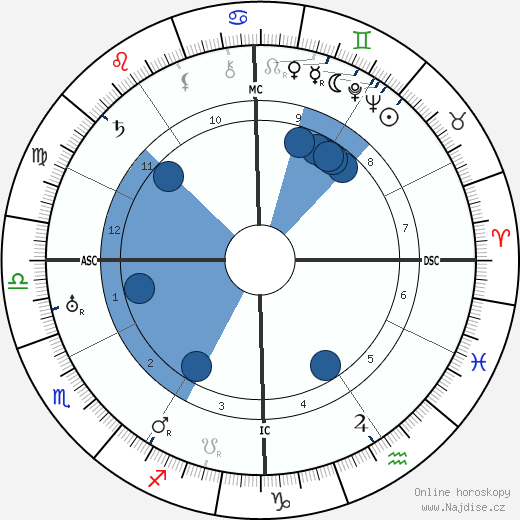 Mário de Sá-Carneiro wikipedie, horoscope, astrology, instagram