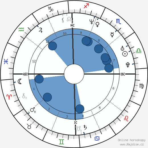 Mario López wikipedie, horoscope, astrology, instagram