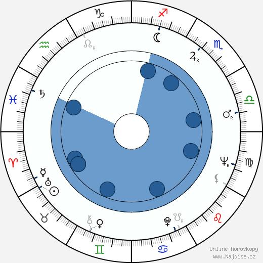 Mario Machado wikipedie, horoscope, astrology, instagram
