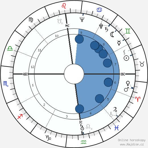 Mario Monicelli wikipedie, horoscope, astrology, instagram