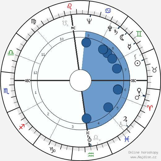 Mario Monicelli wikipedie, horoscope, astrology, instagram