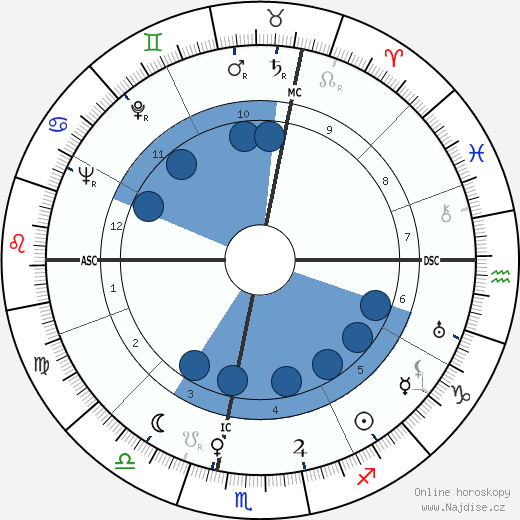 Mario Pagotto wikipedie, horoscope, astrology, instagram