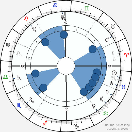 Mario Schimberni wikipedie, horoscope, astrology, instagram