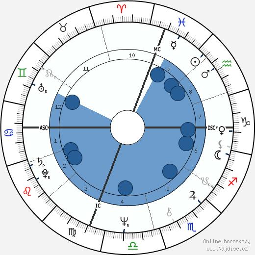 Marisa Berenson wikipedie, horoscope, astrology, instagram