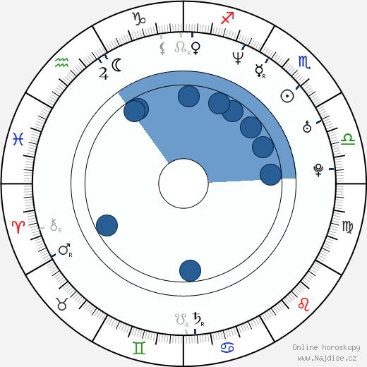 Marisol Nichols wikipedie, horoscope, astrology, instagram