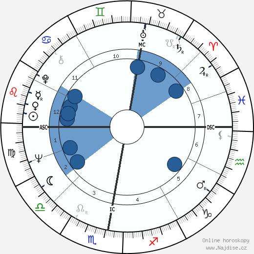 Marita Lorenz wikipedie, horoscope, astrology, instagram