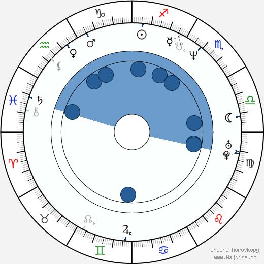 Marius Holst wikipedie, horoscope, astrology, instagram