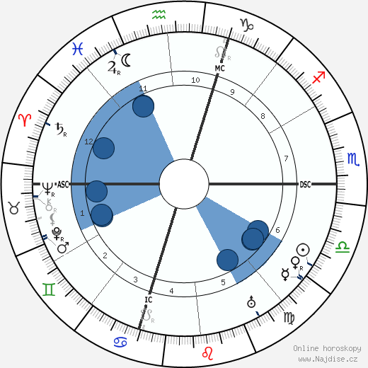 Marius Jacob wikipedie, horoscope, astrology, instagram