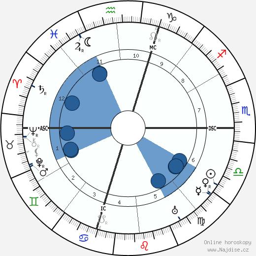 Marius Jacob wikipedie, horoscope, astrology, instagram