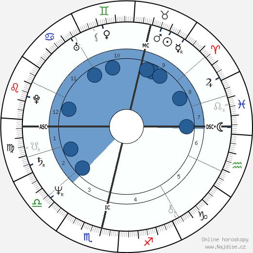 Marjatta Tapiola wikipedie, horoscope, astrology, instagram