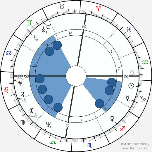 Marjoe Gortner wikipedie, horoscope, astrology, instagram