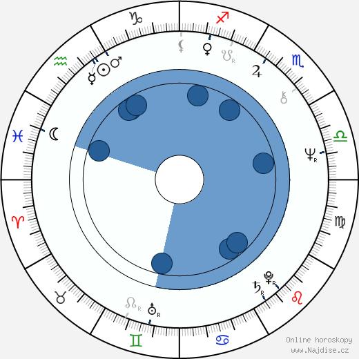 Marjorie Scardino wikipedie, horoscope, astrology, instagram