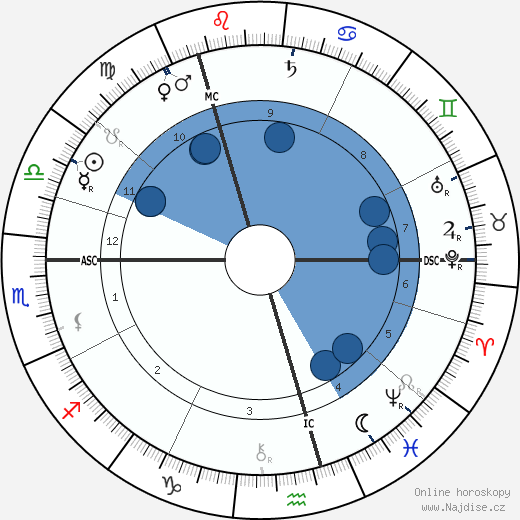 Marjory Kennedy-Fraser wikipedie, horoscope, astrology, instagram