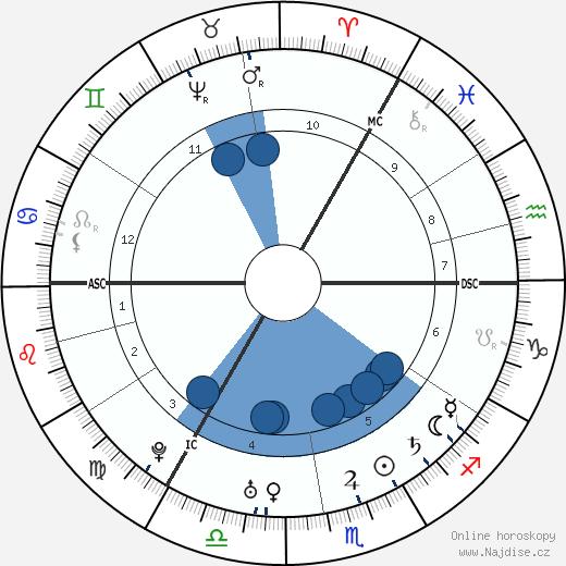 Mark Akenside wikipedie, horoscope, astrology, instagram