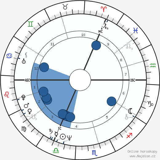 Mark Boothby wikipedie, horoscope, astrology, instagram
