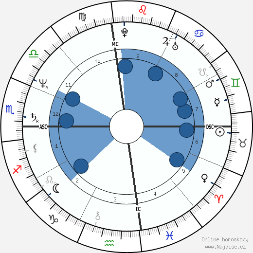Mark David Chapman wikipedie, horoscope, astrology, instagram