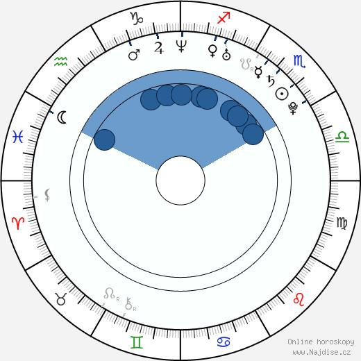 Mark Elias wikipedie, horoscope, astrology, instagram