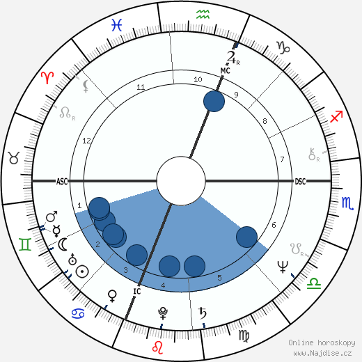 Mark Erick Johnson wikipedie, horoscope, astrology, instagram