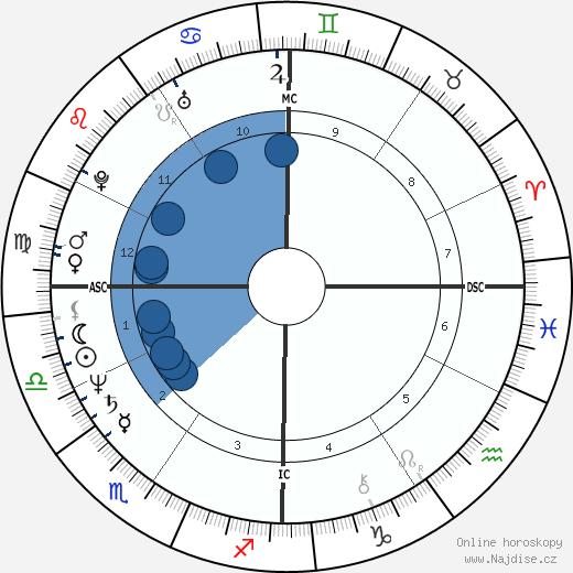 Mark Francis Dodich wikipedie, horoscope, astrology, instagram
