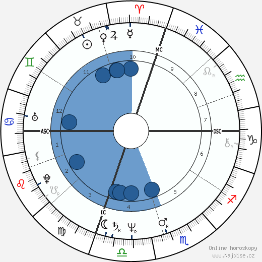 Mark G. wikipedie, horoscope, astrology, instagram
