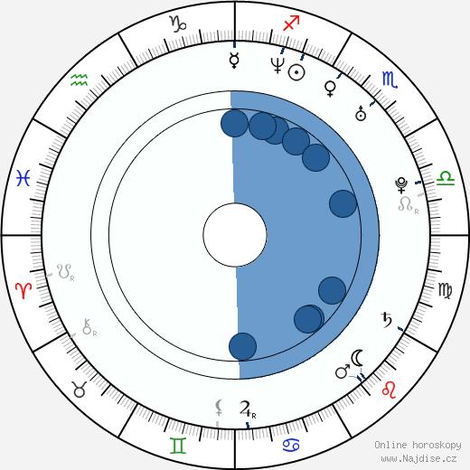 Mark Ghanimé wikipedie, horoscope, astrology, instagram