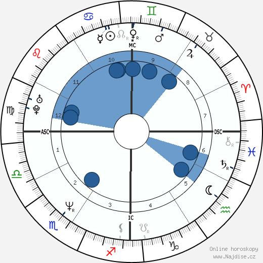 Mark Grace wikipedie, horoscope, astrology, instagram