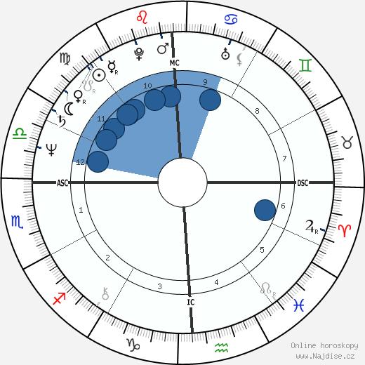 Mark Harmon wikipedie, horoscope, astrology, instagram