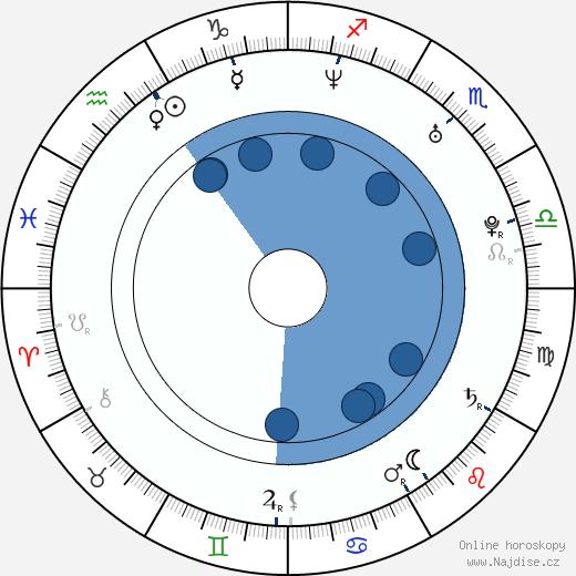 Mark Hildreth wikipedie, horoscope, astrology, instagram