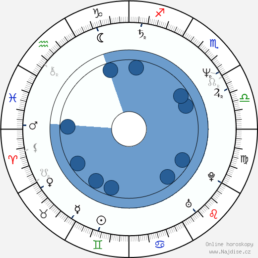 Mark Illsley wikipedie, horoscope, astrology, instagram