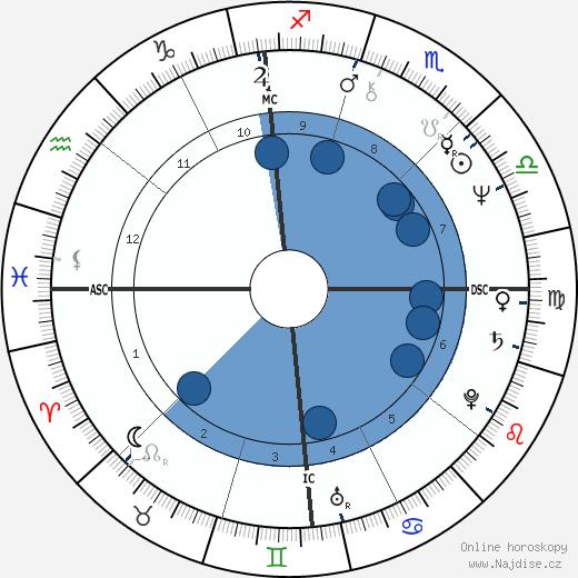 Mark La Mura wikipedie, horoscope, astrology, instagram