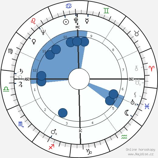 Mark O. Hatfield wikipedie, horoscope, astrology, instagram