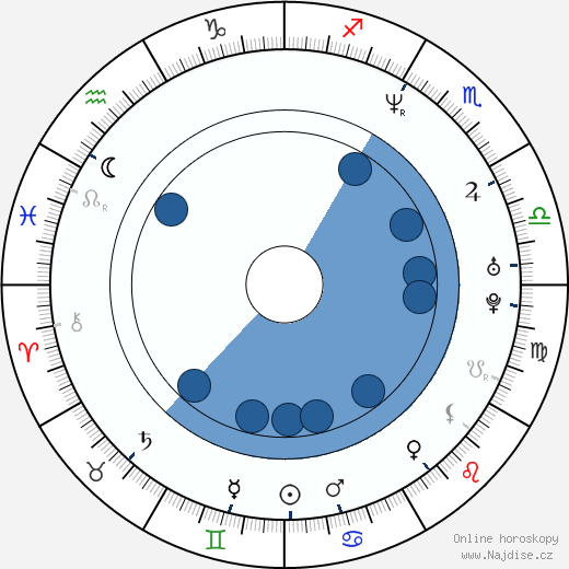 Mark Oh wikipedie, horoscope, astrology, instagram