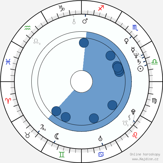 Mark Radcliffe wikipedie, horoscope, astrology, instagram