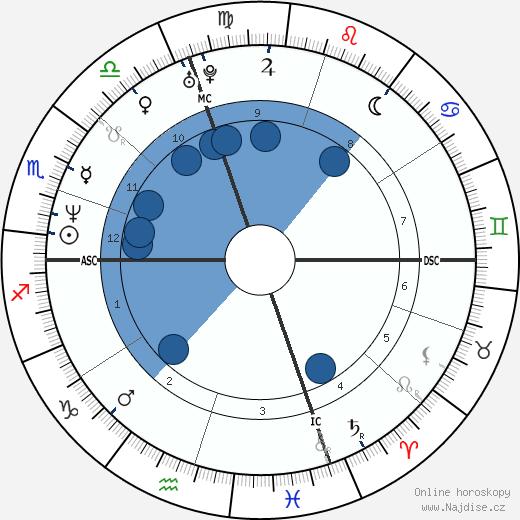 Mark Ruffalo wikipedie, horoscope, astrology, instagram