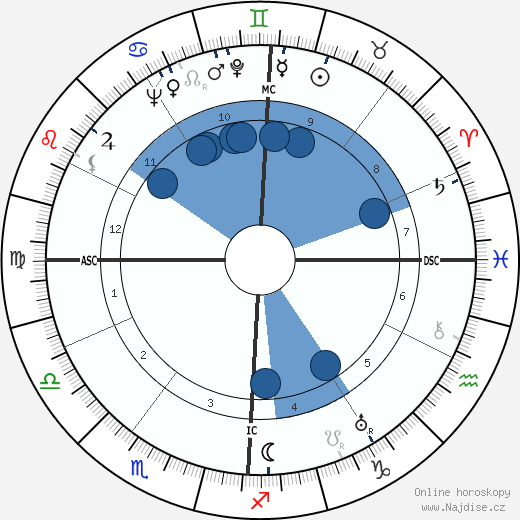 Mark Schorer wikipedie, horoscope, astrology, instagram