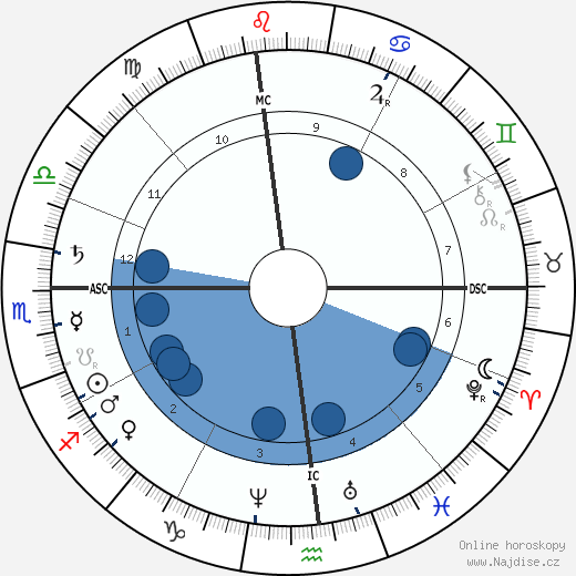 Mark Twain wikipedie, horoscope, astrology, instagram