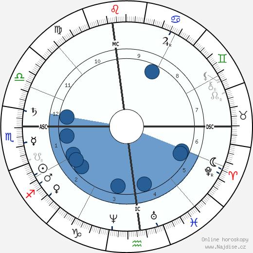 Mark Twain wikipedie, horoscope, astrology, instagram