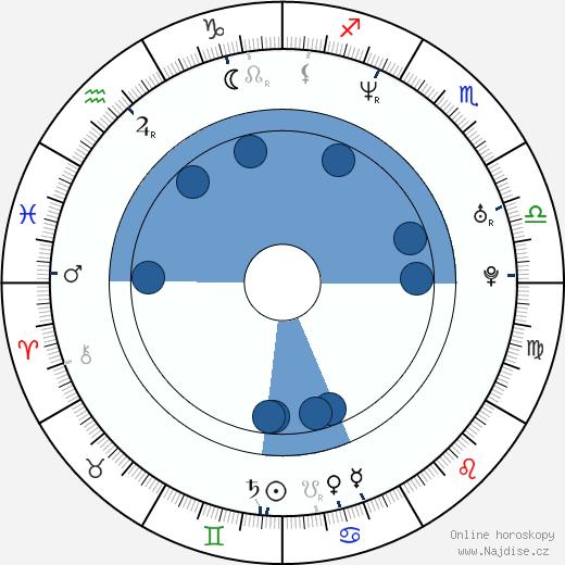 Mark Umbers wikipedie, horoscope, astrology, instagram