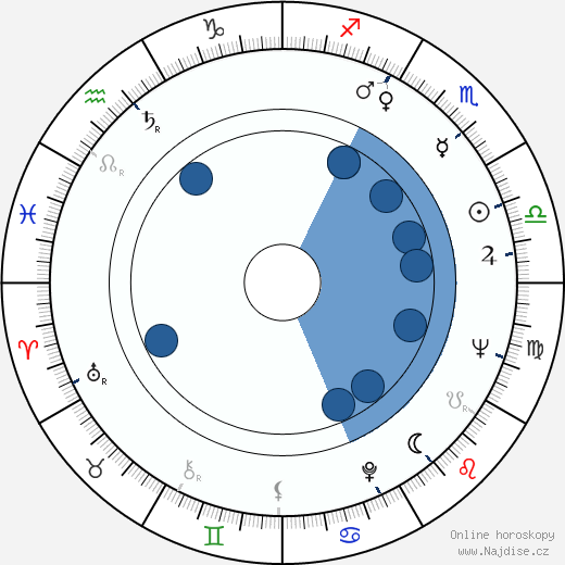 Mark Zacharov wikipedie, horoscope, astrology, instagram