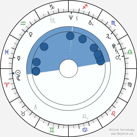 Markéta Bělonohá wikipedie, horoscope, astrology, instagram